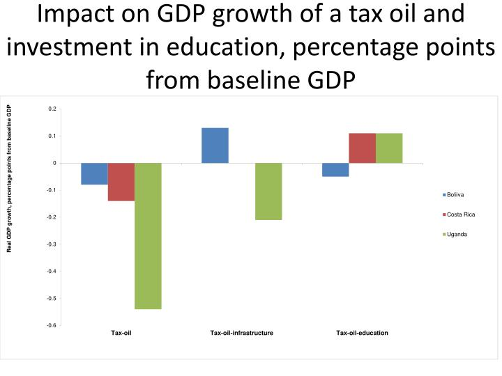 Impact on GDP growth of a tax oil and investment in education, percentage points from baseline GDP