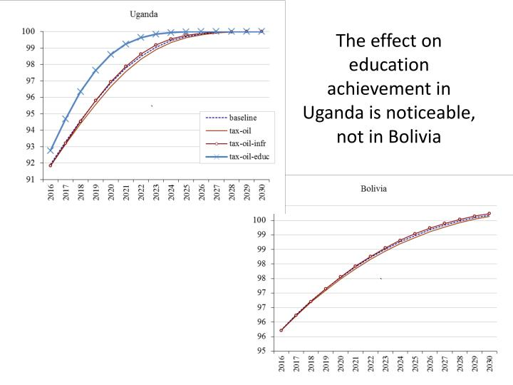The effect on education achievement in Uganda is noticeable, not in Bolivia