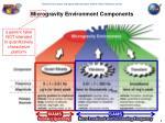 microgravity environment components