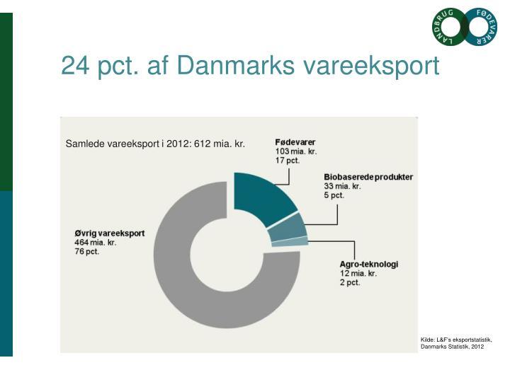 24 pct. af Danmarks vareeksport