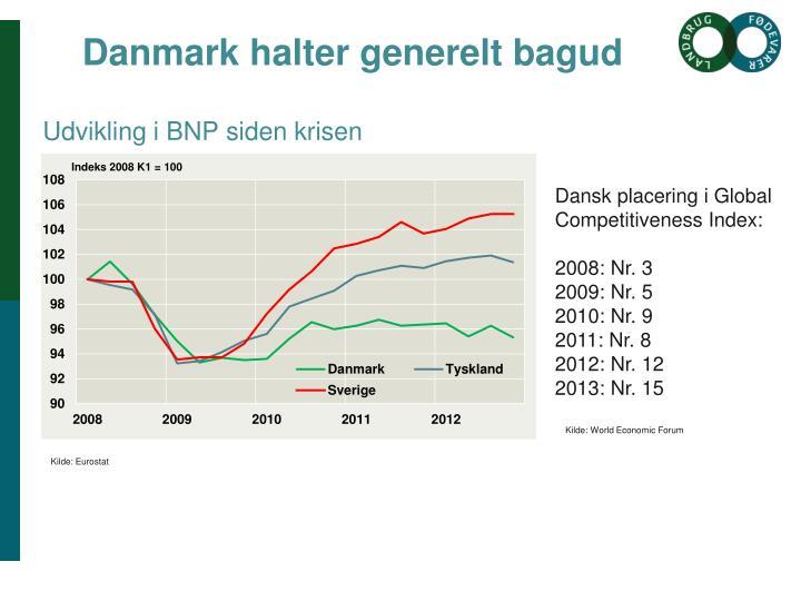 Udvikling i BNP siden krisen