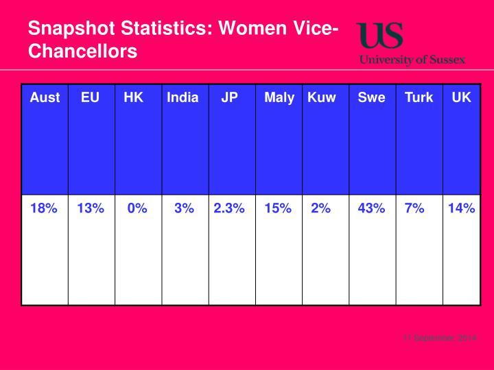 Snapshot Statistics: Women Vice-Chancellors