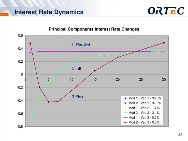 Interest Rate Dynamics