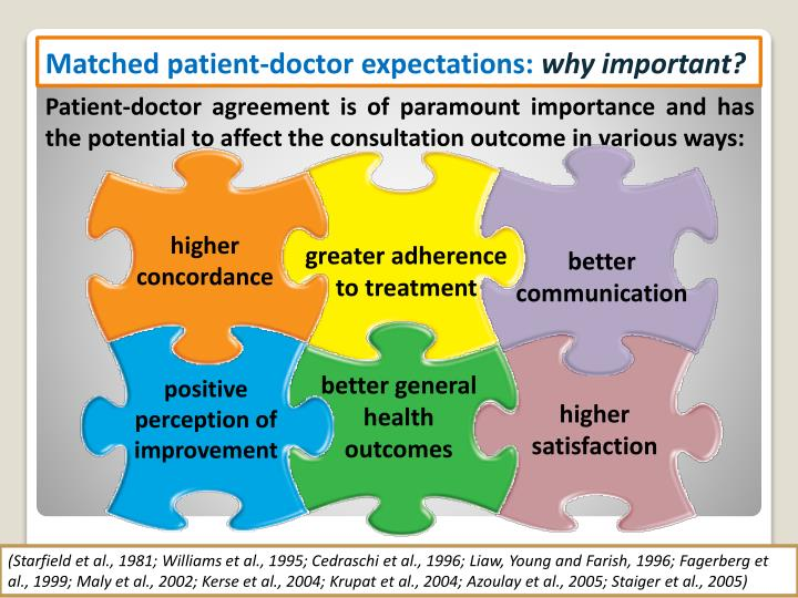 Patient-doctor agreement is of paramount importance and has the potential to affect the consultation outcome in various ways: