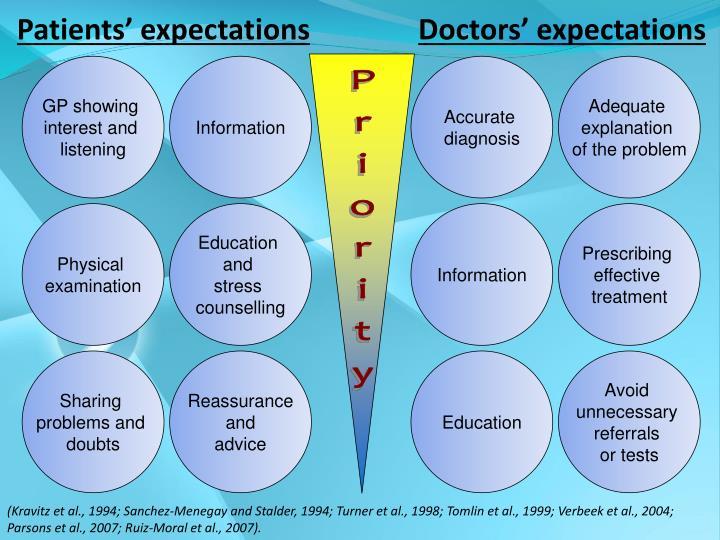 Patients' expectations