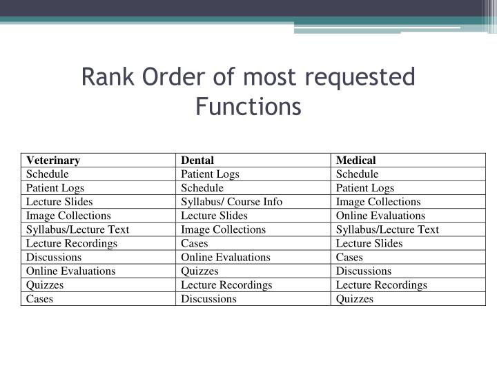 Rank Order of most requested Functions