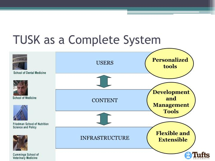 TUSK as a Complete System