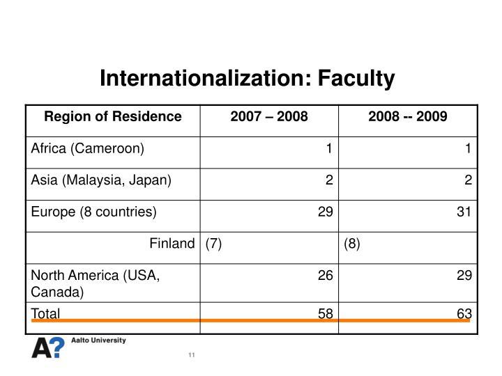 Internationalization: Faculty