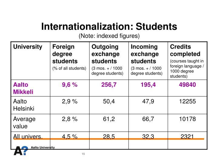 Internationalization: Students