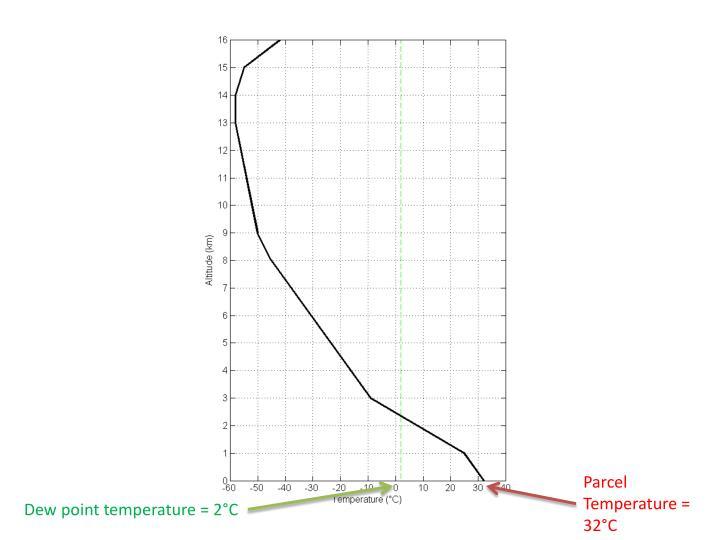 Parcel Temperature = 32°C