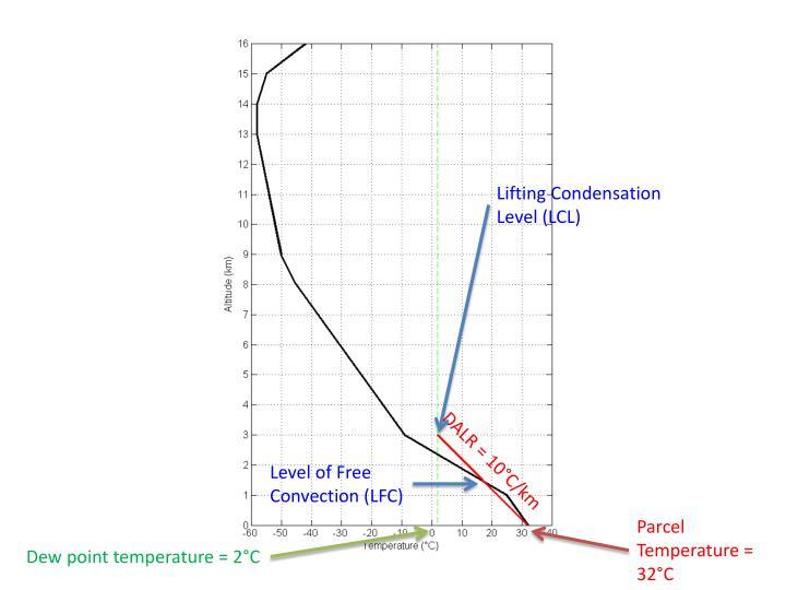 Lifting Condensation