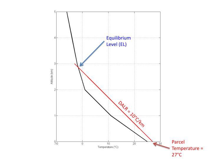 Equilibrium Level (EL)