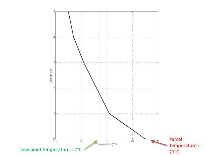 Parcel Temperature = 27°C