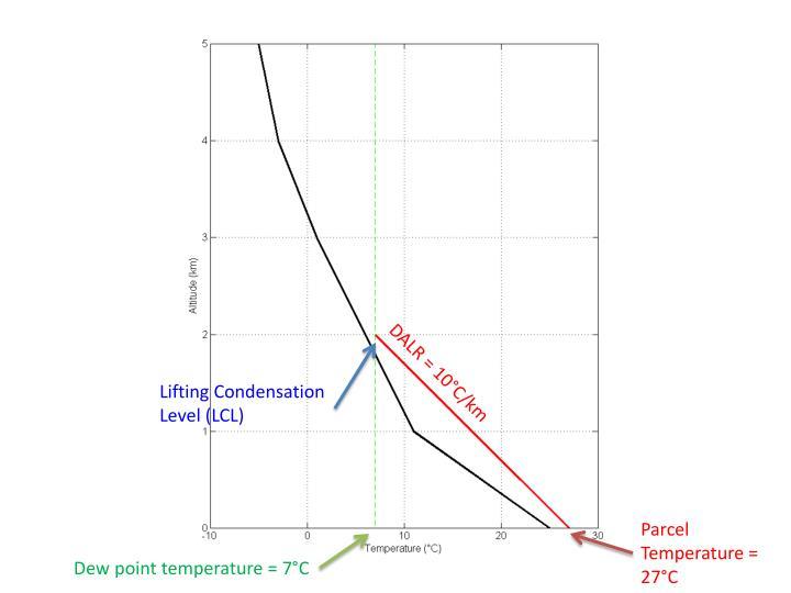DALR = 10°C/km