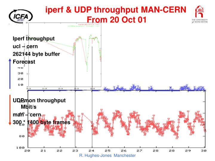 iperf & UDP throughput MAN-CERN