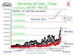 monitoring us traffic trends jan 99 nov 02