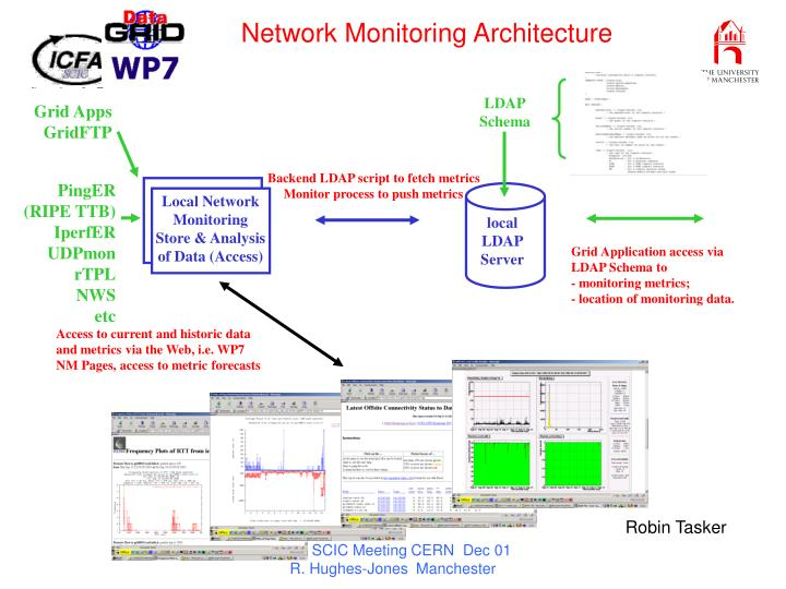 Network Monitoring Architecture
