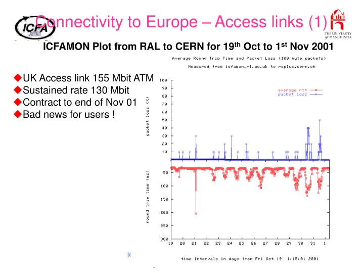 Connectivity to Europe – Access links (1)