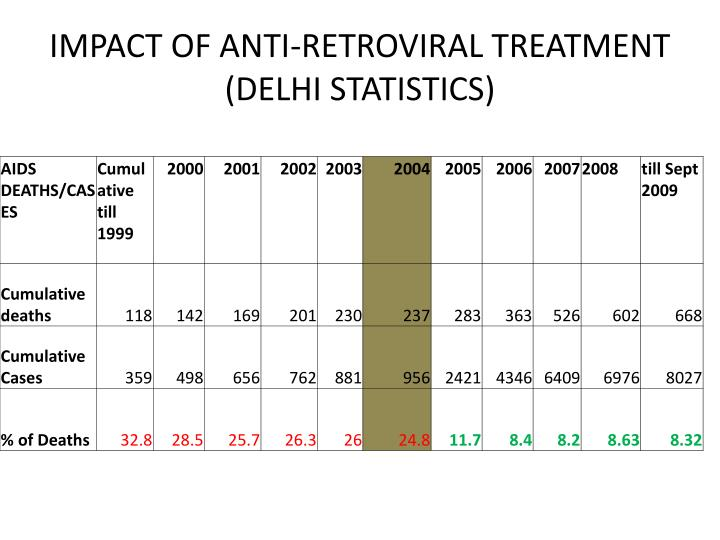 IMPACT OF ANTI-RETROVIRAL TREATMENT (DELHI STATISTICS)