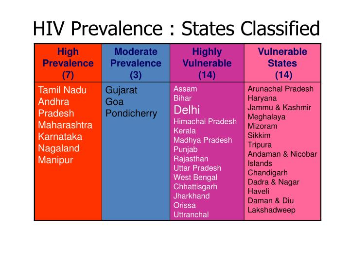 HIV Prevalence : States Classified