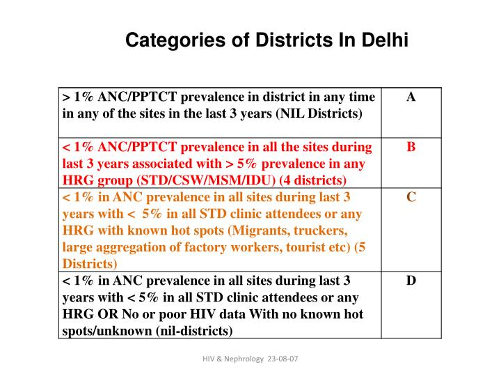 Categories of Districts In Delhi