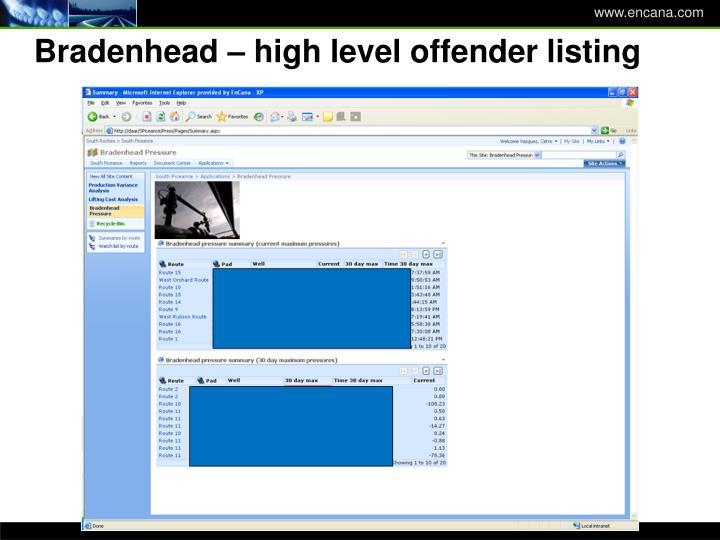 Bradenhead – high level offender listing