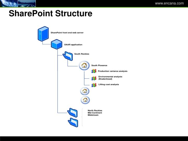 SharePoint Structure