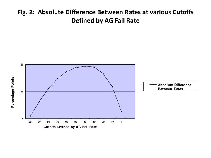 Fig. 2:  Absolute Difference Between Rates at various Cutoffs Defined by AG Fail Rate