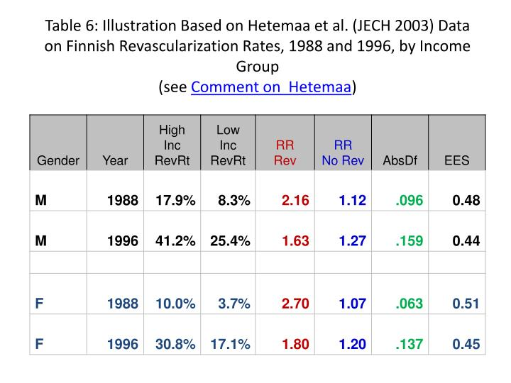 Table 6: Illustration Based on Hetemaa et al. (JECH 2003) Data on Finnish Revascularization Rates, 1988 and 1996, by Income Group
