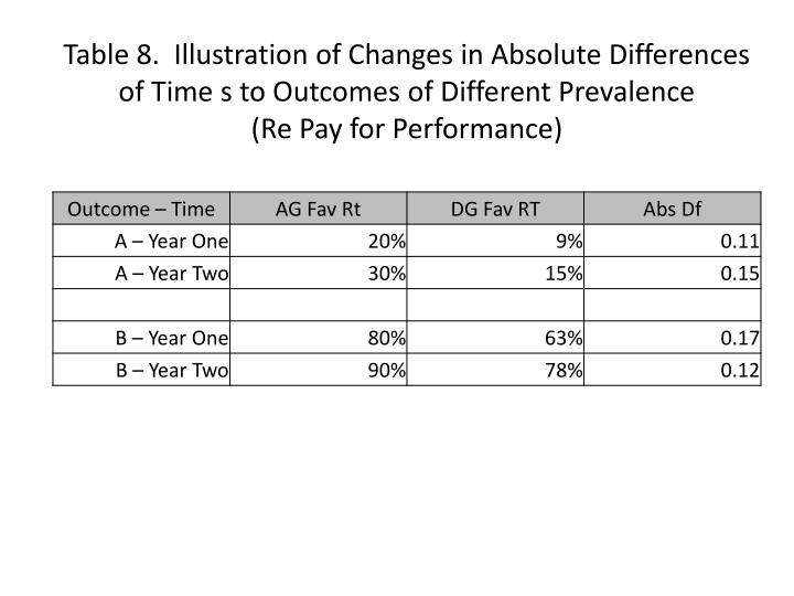 Table 8.  Illustration of Changes in Absolute Differences of Time s to Outcomes of Different Prevalence
