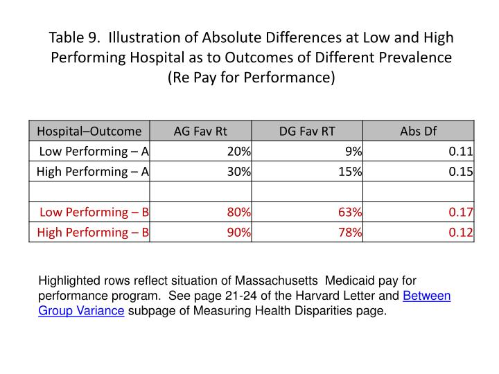 Table 9.  Illustration of Absolute Differences at Low and High Performing Hospital as to Outcomes of Different Prevalence