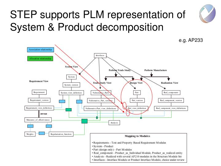 Step supports plm representation of system product decomposition