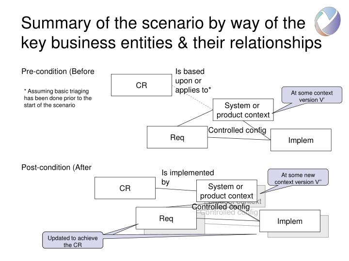 Summary of the scenario by way of the key business entities their relationships