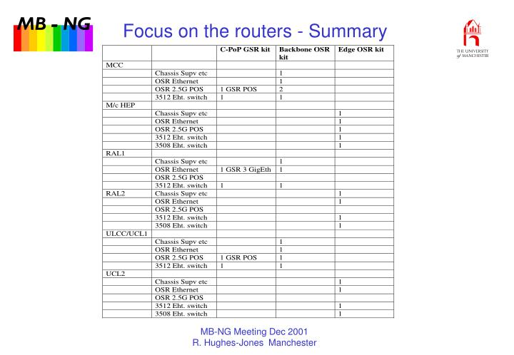 Focus on the routers - Summary