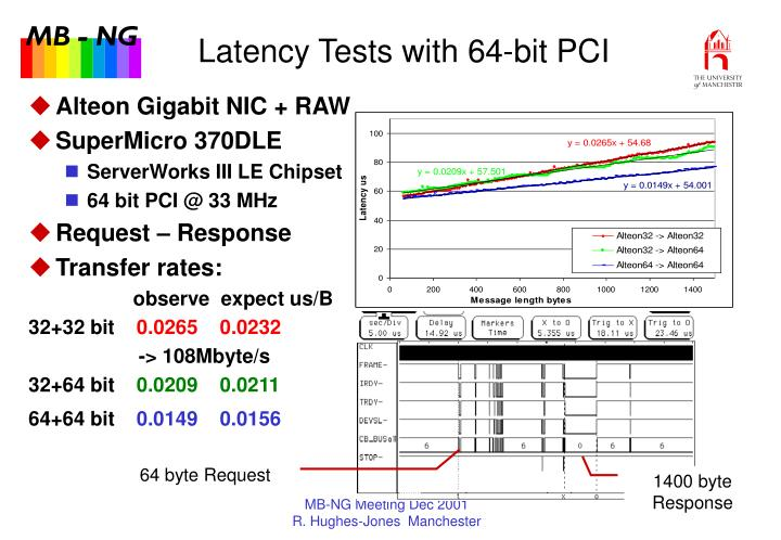 Latency Tests with 64-bit PCI