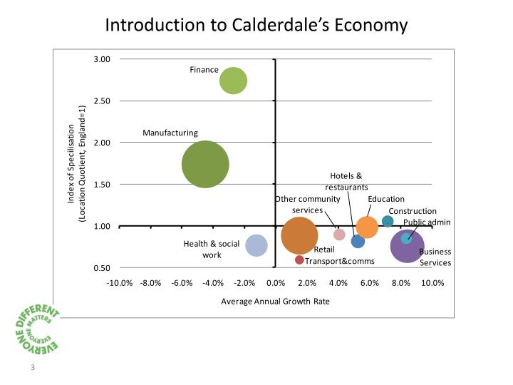 Introduction to calderdale s economy