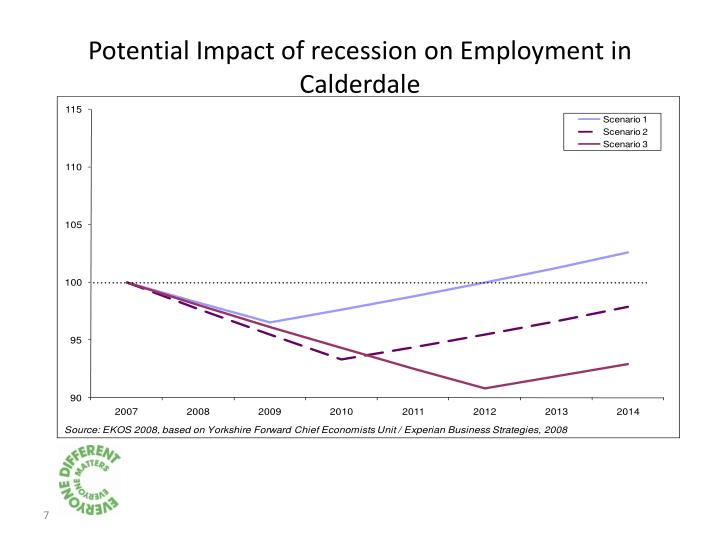 Potential Impact of recession on Employment in Calderdale