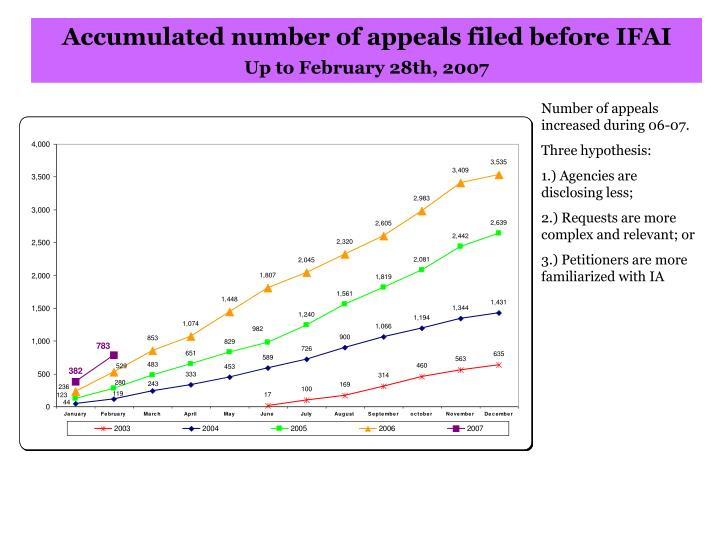 Accumulated number of appeals filed before IFAI