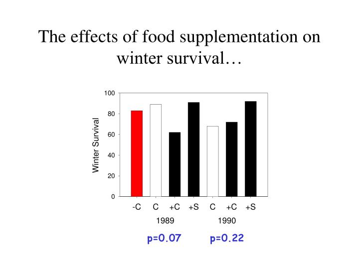 The effects of food supplementation on winter survival…