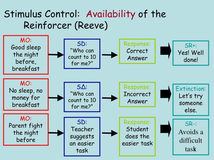 Stimulus Control: