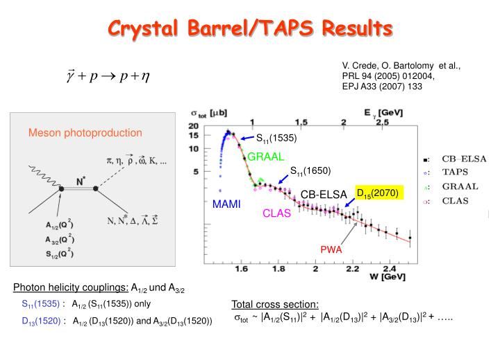 Crystal Barrel/TAPS Results