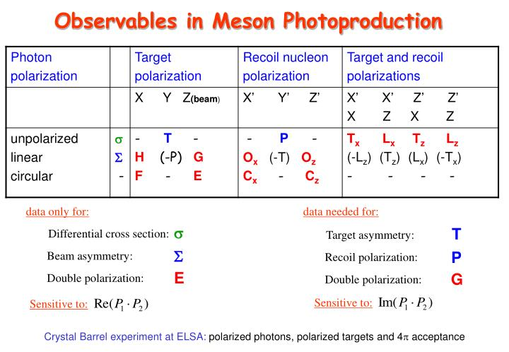 Observables in Meson Photoproduction