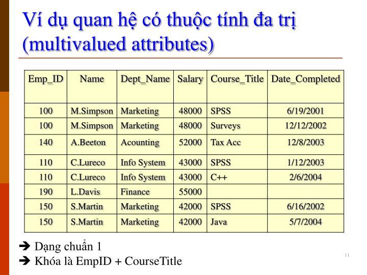 Ví dụ quan hệ có thuộc tính đa trị (multivalued attributes)