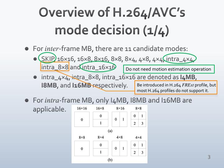 Overview of h 264 avc s mode decision 1 4