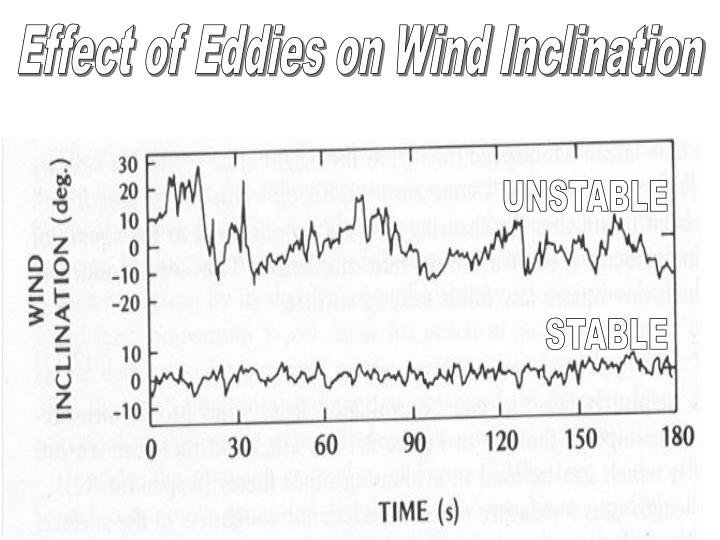 Effect of Eddies on Wind Inclination