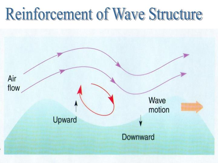 Reinforcement of Wave Structure