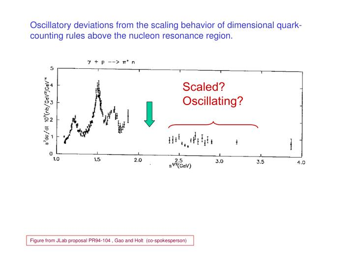 Oscillatory deviations from the scaling behavior of dimensional quark-counting rules above the nucleon resonance region.