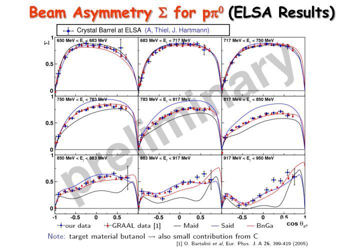Beam Asymmetry