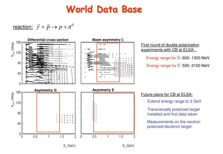 World Data Base