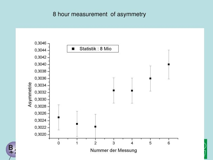 8 hour measurement  of asymmetry